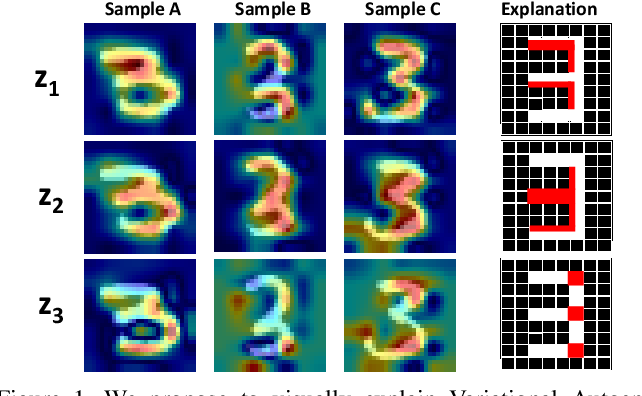 Figure 1 for Towards Visually Explaining Variational Autoencoders