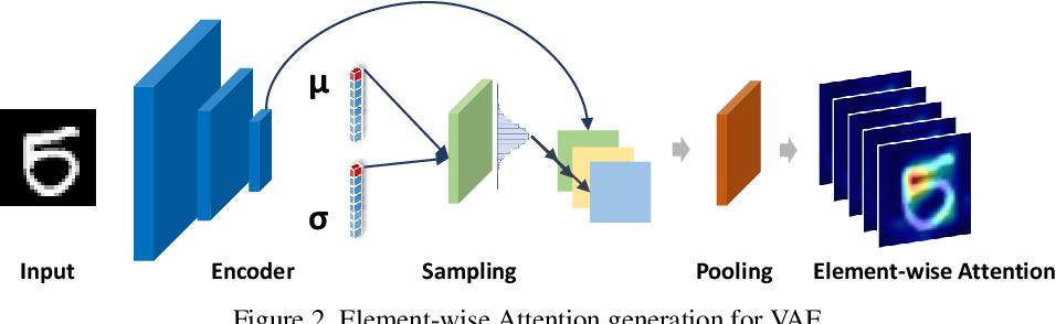 Figure 3 for Towards Visually Explaining Variational Autoencoders