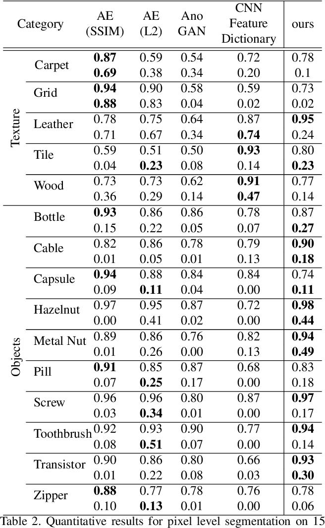 Figure 4 for Towards Visually Explaining Variational Autoencoders
