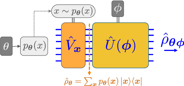 Figure 1 for Quantum Hamiltonian-Based Models and the Variational Quantum Thermalizer Algorithm
