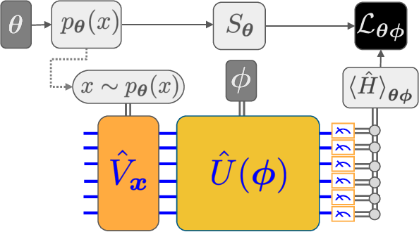 Figure 3 for Quantum Hamiltonian-Based Models and the Variational Quantum Thermalizer Algorithm