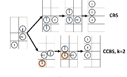 Figure 4 for Multi-Agent Pathfinding (MAPF) with Continuous Time