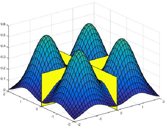 Figure 2 for Beyond Log-concavity: Provable Guarantees for Sampling Multi-modal Distributions using Simulated Tempering Langevin Monte Carlo