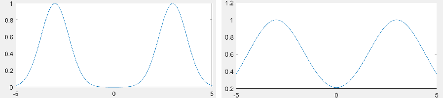 Figure 1 for Beyond Log-concavity: Provable Guarantees for Sampling Multi-modal Distributions using Simulated Tempering Langevin Monte Carlo