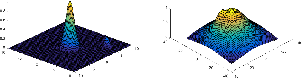 Figure 3 for Beyond Log-concavity: Provable Guarantees for Sampling Multi-modal Distributions using Simulated Tempering Langevin Monte Carlo