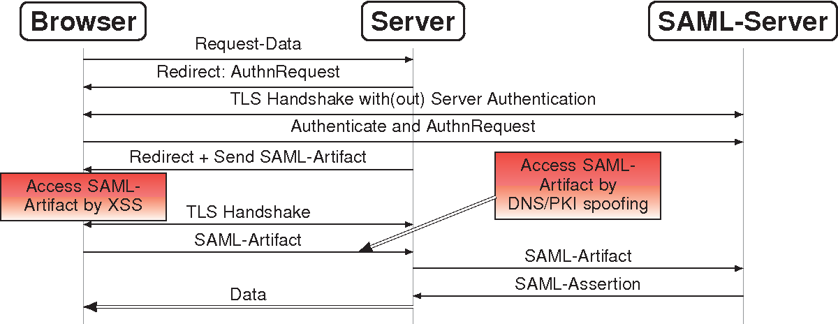 Secure Bindings of SAML Assertions to TLS Sessions