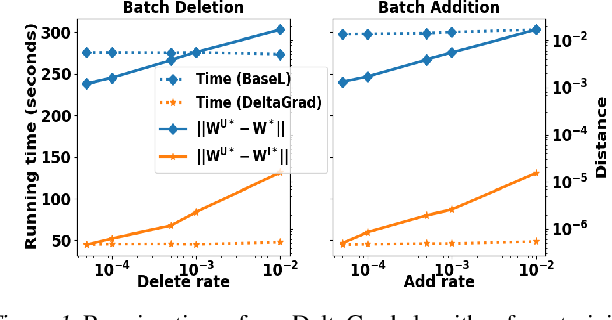 Figure 1 for DeltaGrad: Rapid retraining of machine learning models
