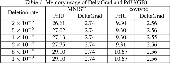 Figure 3 for DeltaGrad: Rapid retraining of machine learning models