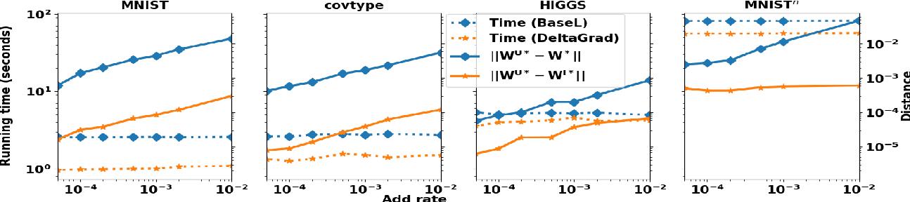 Figure 4 for DeltaGrad: Rapid retraining of machine learning models