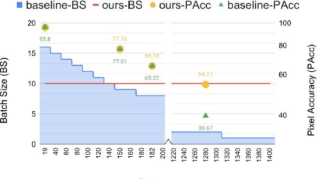 Figure 1 for Scaling Semantic Segmentation Beyond 1K Classes on a Single GPU
