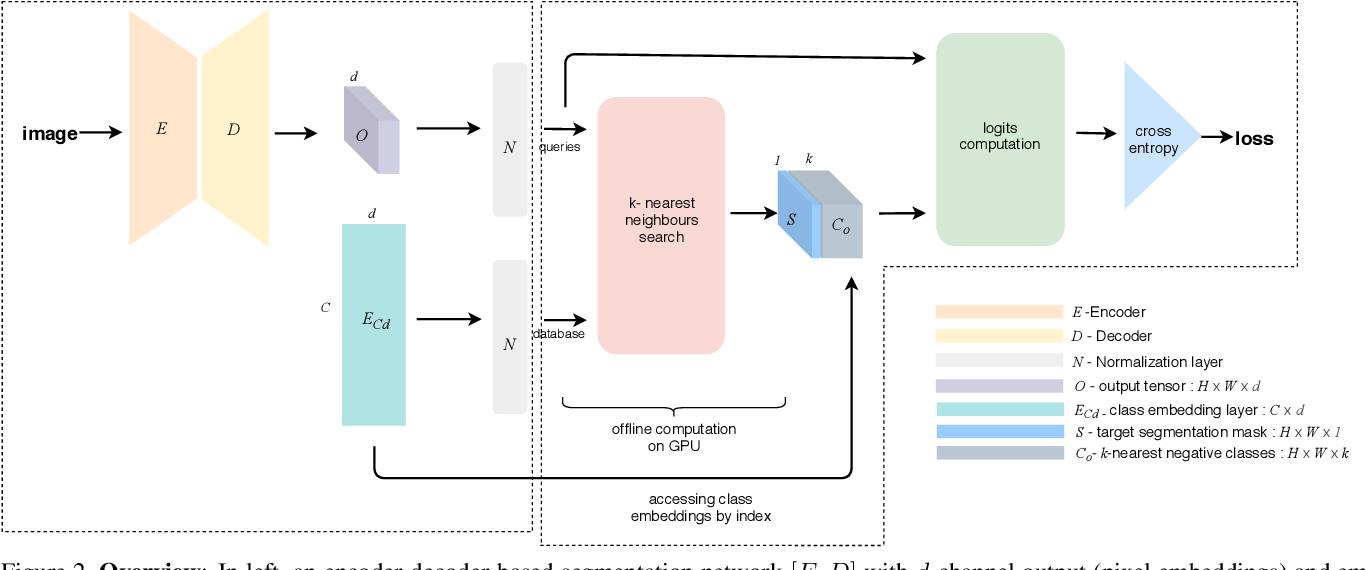 Figure 3 for Scaling Semantic Segmentation Beyond 1K Classes on a Single GPU