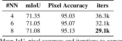 Figure 2 for Scaling Semantic Segmentation Beyond 1K Classes on a Single GPU