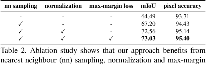 Figure 4 for Scaling Semantic Segmentation Beyond 1K Classes on a Single GPU