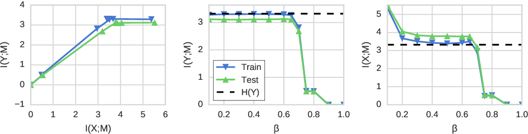Figure 1 for Nonlinear Information Bottleneck