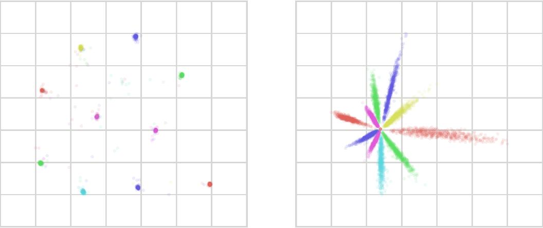 Figure 2 for Nonlinear Information Bottleneck
