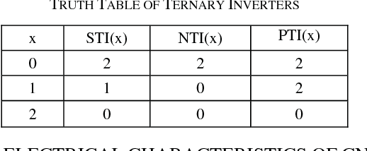 TABLE II TRUTH TABLE OF TERNARY INVERTERS