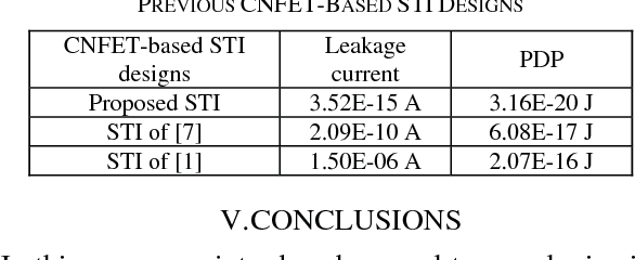 TABLE III LEAKAGE CURRENT AND PDP COMPARISON BETWEEN PROPOSED STI AND PREVIOUS CNFET-BASED STI DESIGNS
