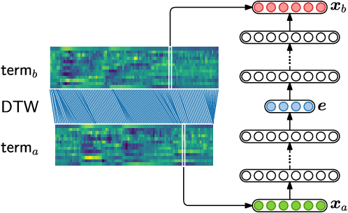 Figure 1 for Unsupervised feature learning for speech using correspondence and Siamese networks