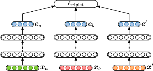 Figure 2 for Unsupervised feature learning for speech using correspondence and Siamese networks