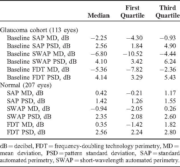 Comparison Of Standard Automated Perimetry Short Wavelength