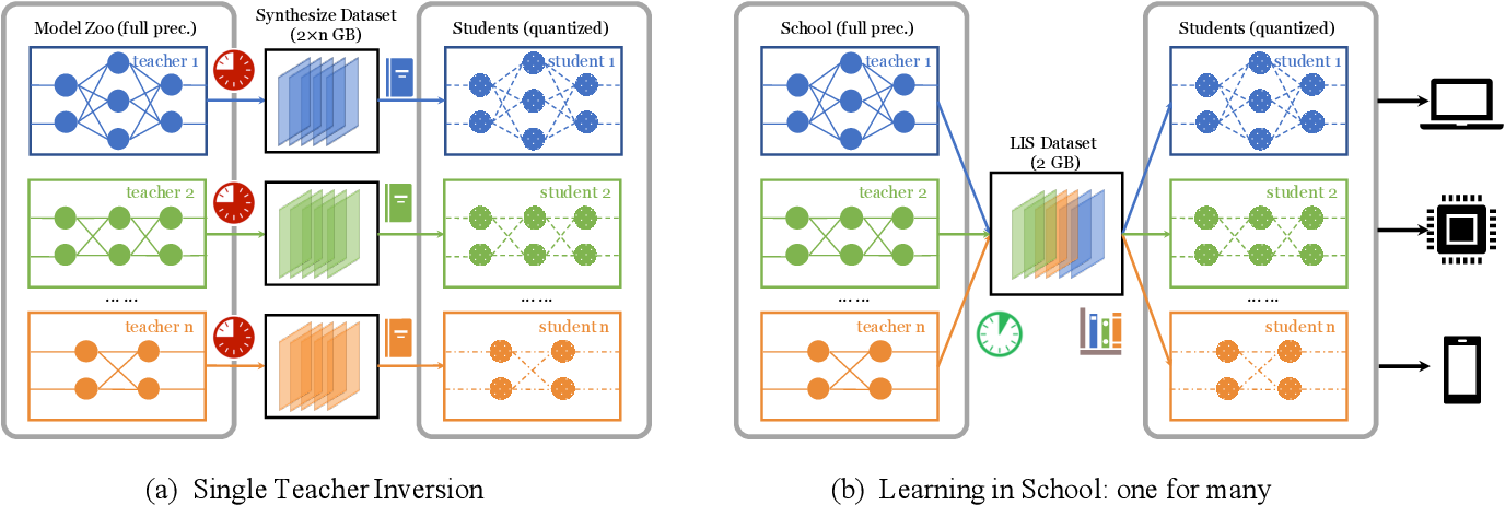 Figure 3 for Learning in School: Multi-teacher Knowledge Inversion for Data-Free Quantization