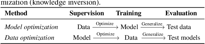 Figure 2 for Learning in School: Multi-teacher Knowledge Inversion for Data-Free Quantization