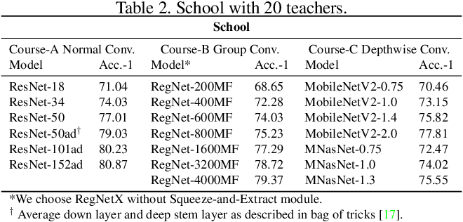 Figure 4 for Learning in School: Multi-teacher Knowledge Inversion for Data-Free Quantization