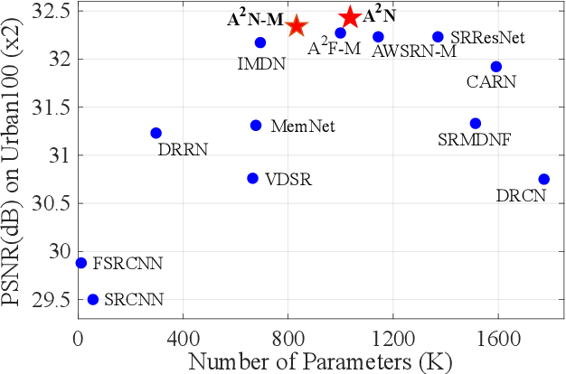 Figure 1 for Attention in Attention Network for Image Super-Resolution