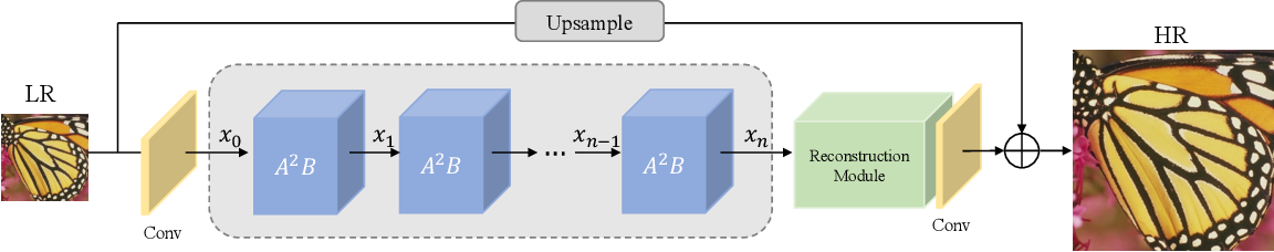 Figure 4 for Attention in Attention Network for Image Super-Resolution