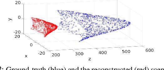 Figure 3 for Depth Sensing Beyond LiDAR Range