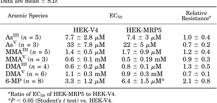 Figure 9 from A novel pathway for arsenic elimination: human
