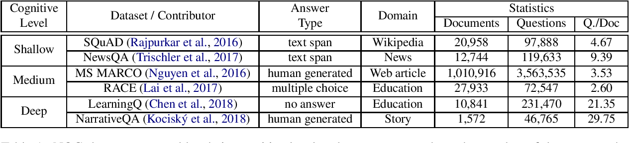 Figure 1 for Recent Advances in Neural Question Generation