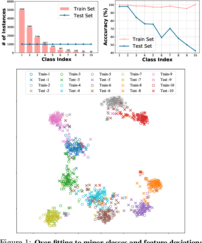 Figure 1 for Identifying and Compensating for Feature Deviation in Imbalanced Deep Learning