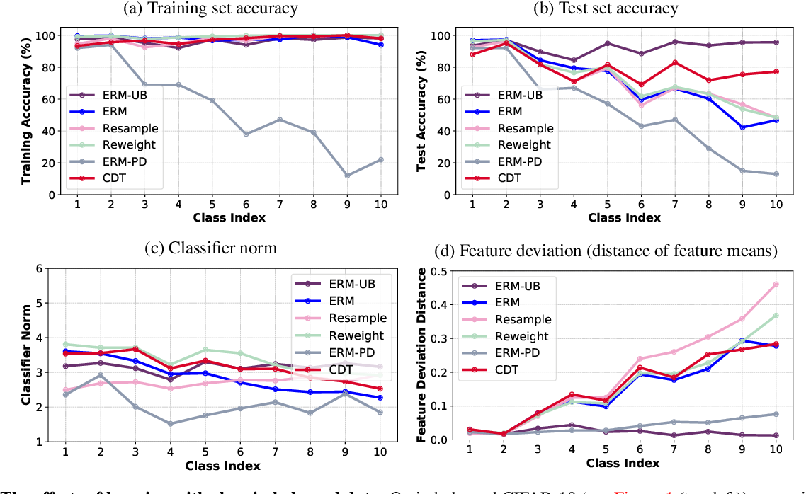 Figure 3 for Identifying and Compensating for Feature Deviation in Imbalanced Deep Learning