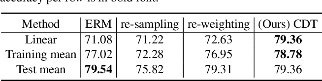 Figure 2 for Identifying and Compensating for Feature Deviation in Imbalanced Deep Learning