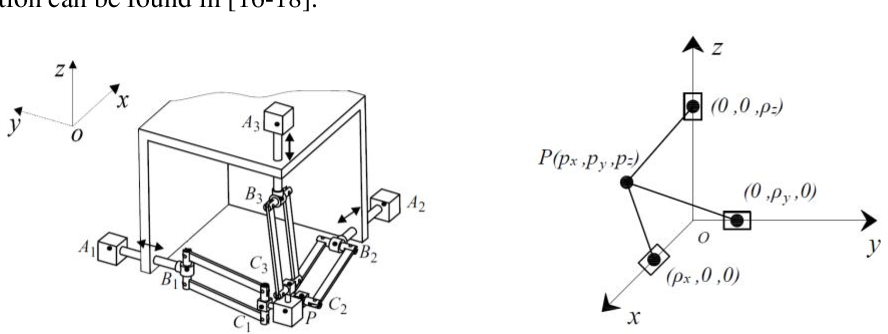 Figure 1 for Shaking Force Balancing of the Orthoglide