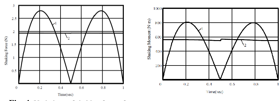 Figure 2 for Shaking Force Balancing of the Orthoglide