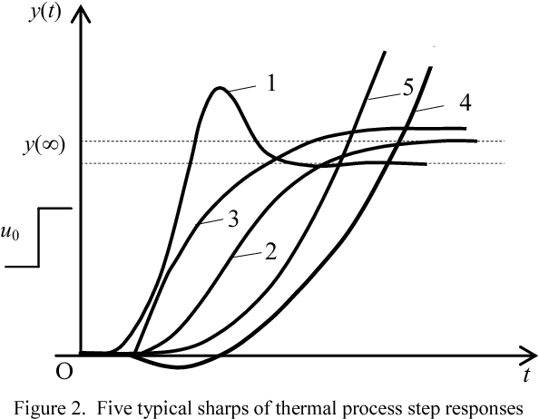 A Method For Process Identification And Model Reduction To Design