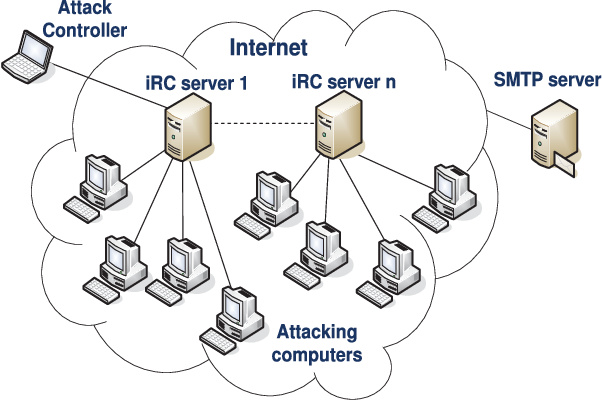 Empirical analysis of Denial of Service attack against SMTP