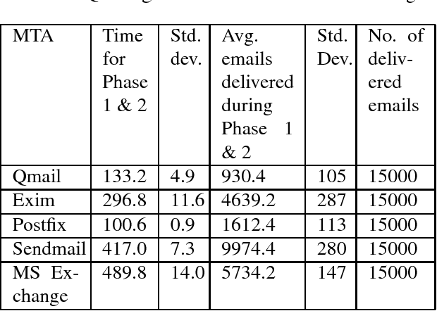 Empirical analysis of Denial of Service attack against SMTP servers