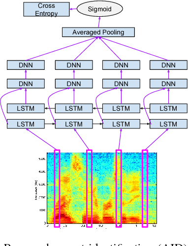 Figure 1 for Joint Modeling of Accents and Acoustics for Multi-Accent Speech Recognition