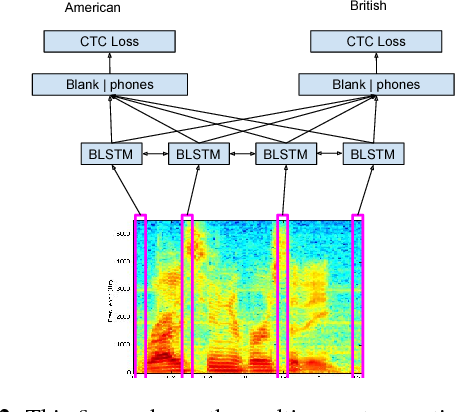 Figure 3 for Joint Modeling of Accents and Acoustics for Multi-Accent Speech Recognition