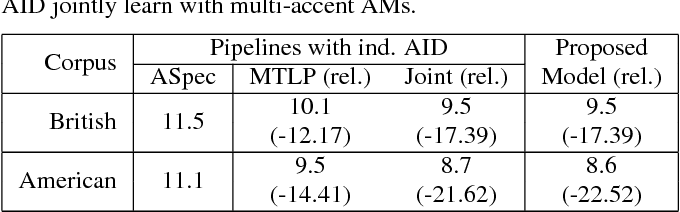 Figure 4 for Joint Modeling of Accents and Acoustics for Multi-Accent Speech Recognition