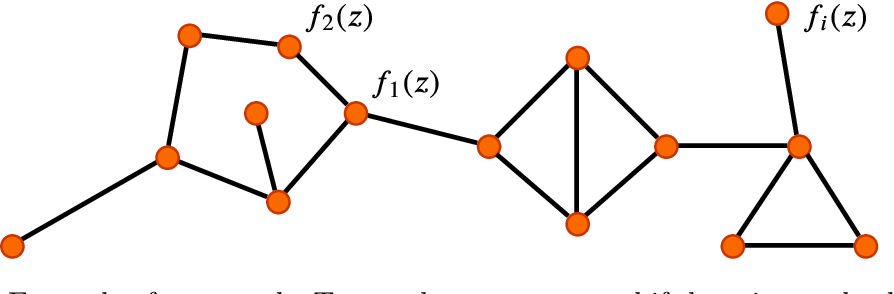 Figure 1 for Asymptotic Network Independence in Distributed Optimization for Machine Learning