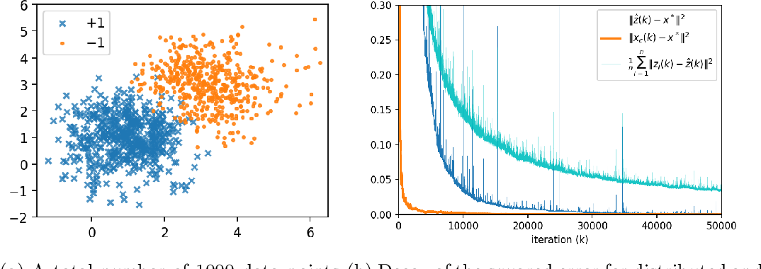 Figure 3 for Asymptotic Network Independence in Distributed Optimization for Machine Learning