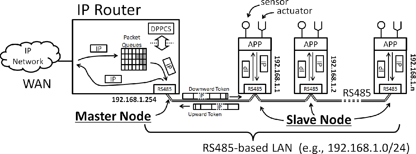Figure 2 from Facility networking with IP over RS485: Packet control