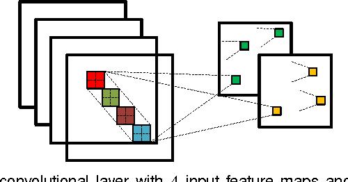 Figure 3 for Towards Bayesian Deep Learning: A Survey