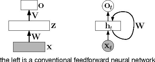 Figure 4 for Towards Bayesian Deep Learning: A Survey