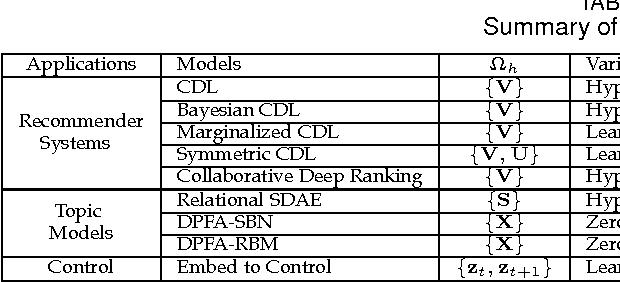 Figure 2 for Towards Bayesian Deep Learning: A Survey