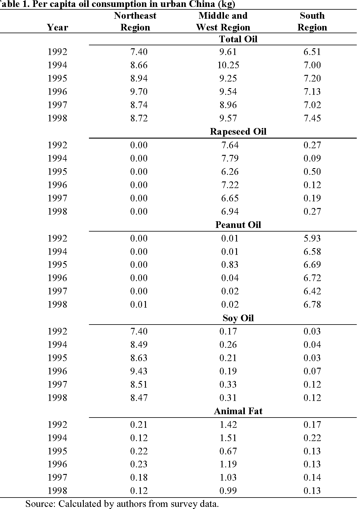 Table 1 from Urban Demand for Edible Oils and Fats in China